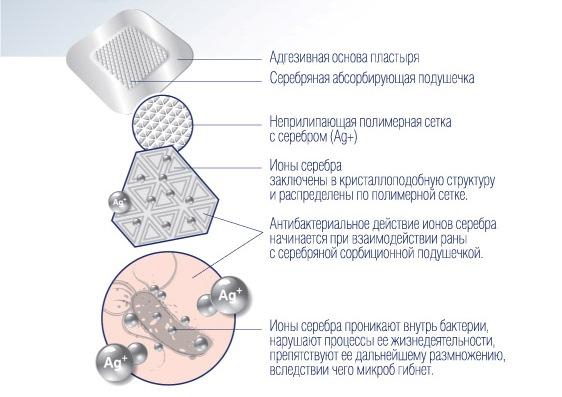 SILKOFIX WD Ag 1